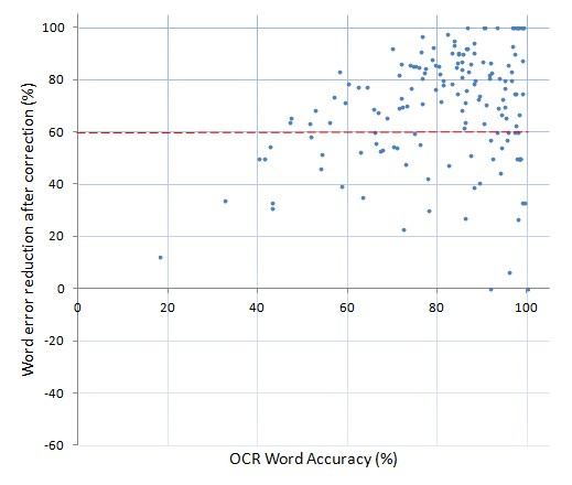 Word accuracy improvement - SMH data